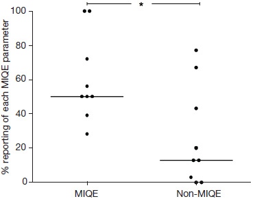 MIQE impact on commercial assays used in 2012–2013 publications