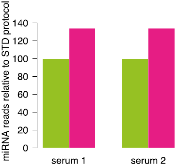 miRNA sequencing on human serum