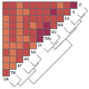 Hierarchically clustered heatmap indicating miRNA concordance between all platform combinations