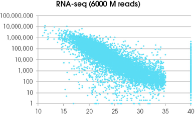 RNA sequencing - 600M reads
