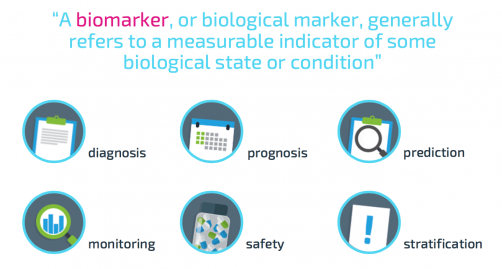 A biomarker, or biological marker, generally refers to a measurable indicator of some biological state or condition