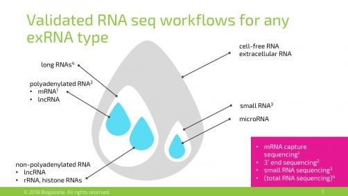 Validated RNA seq workflows for any exRNA type